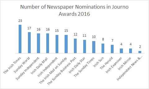newsbrand_journowards_noms163