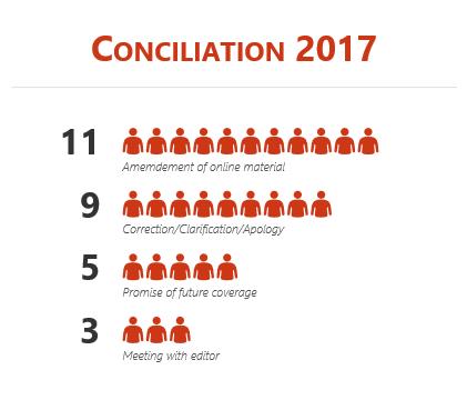 2017 mediations