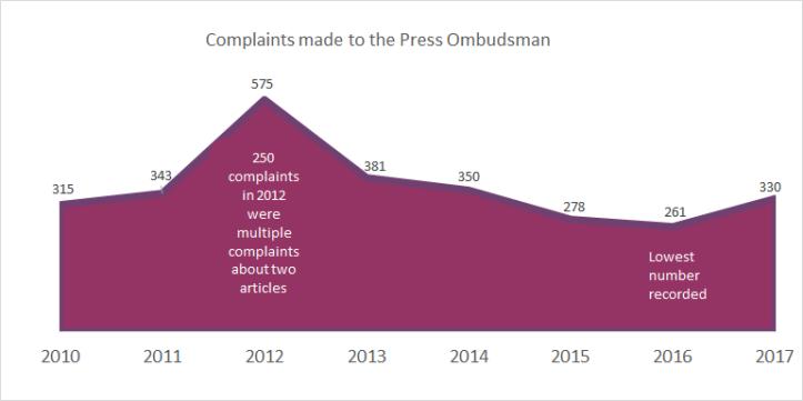 total complaints 2017